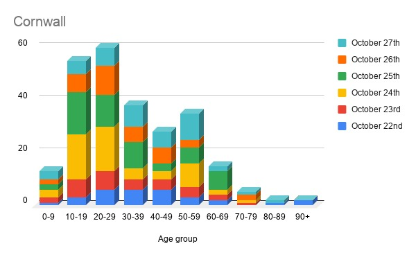 only 9% of cases in Cornwall affect over 60s, but over 65s make up nearly 90% of fatalities